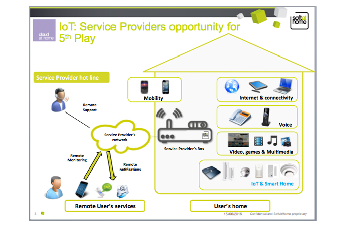 Internet of Things makes the world your home