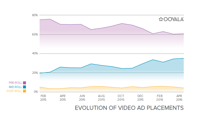 Mid-rolls taking over from pre-rolls as online video becomes more like TV